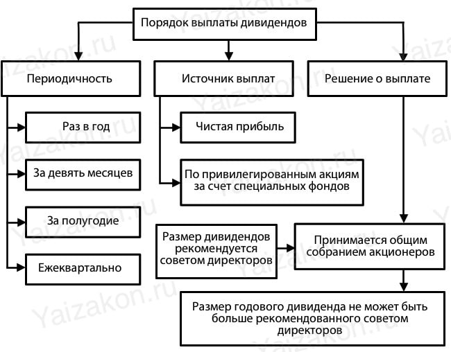 схема дивиденды